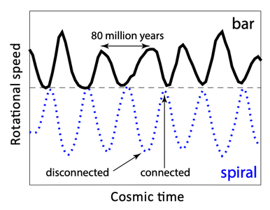news-cosmic-dance-diagram.png